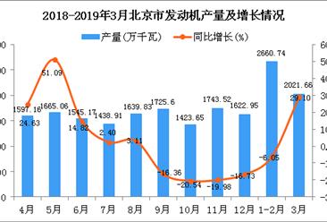 2019年1季度北京市发动机产量为4688.7万千瓦 同比增长6.61%
