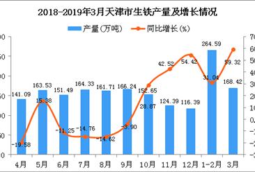 2019年1季度天津市生铁产量为437.06万吨 同比增长42.08%