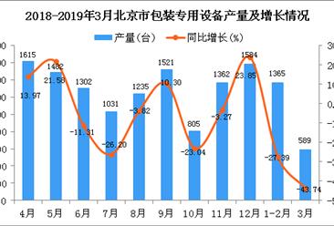 2019年1季度北京市包装专用设备产量同比下降33.24%