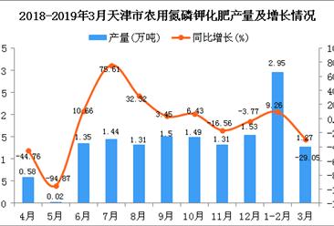 2019年1-3月天津市农用氮磷钾化肥产量为4.22万吨 同比下降6.01%