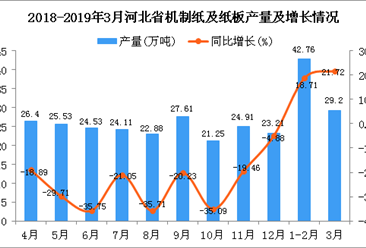 2019年1-3月河北省机制纸及纸板产量为72.14万吨 同比增长20.21%