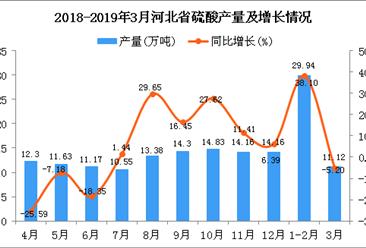 2019年1季度河北省硫酸产量为41.06万吨 同比增长22.9%
