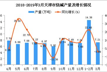 2019年1季度天津市烧碱产量为21.59万吨 同比增长12.16%