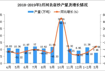 2019年1季度河北省纱产量为18.62万吨 同比下降43.34%
