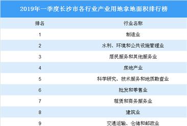 产业地产投资情报:2019年一季度湖南省长沙市各行业用地拿地情况盘点