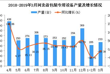 2019年1季度河北省包装专用设备产量同比下降33.64%