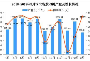 2019年3月河北省发动机产量及增长情况分析