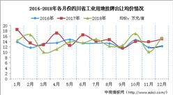 产业投资情报:2016-2018年四川工业用地成交均价盘点