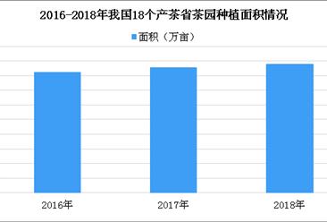 茶园面积稳中略增 2018年中国茶园面积达4395.6万亩(附图表)