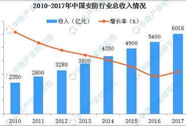 2019年中国安防行业市场规模将达7412亿
