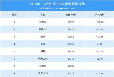 2019年1-3月中国SUV车型销量排行榜