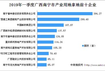 产业地产投资情报:2019年一季度广西南宁市产业用地拿地企业20强排行榜