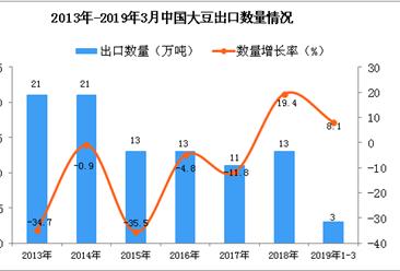 2019年1-3月中国大豆出口量为3万吨 同比增长8.1%
