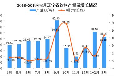 2019年3月辽宁省饮料产量及增长情况分析