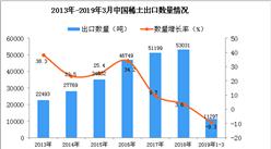 2019年3月中国稀土出口量及金额增长情况分析