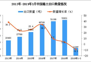 2019年3月中國稀土出口量及金額增長情況分析