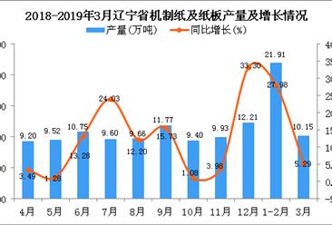 2019年1季度辽宁省机制纸及纸板产量为31万吨 同比增长15.84%