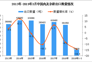 2019年1-3月中國肉及雜碎出口量同比下降14.4%