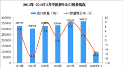 2019年1-3月中国茶叶出口量同比下降5.8%