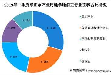 产业地产投资情报:2019年一季度安徽省阜阳市各行业用地拿地情况盘点