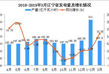 2019年1-3月辽宁省发电量为480.1亿千瓦小时 同比增长4.71%
