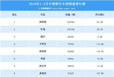 2019年1-3月中国轿车车型销量排行榜