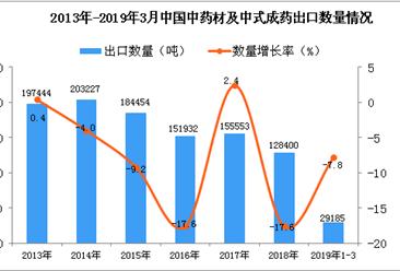 2019年1-3月中国中药材及中式成药出口量同比下降7.8%