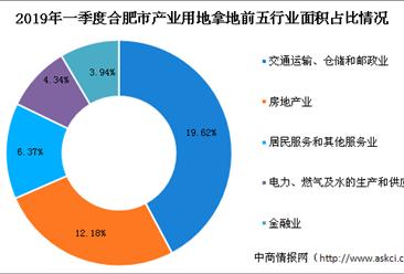 产业地产投资情报:2019年一季度安徽省合肥市各行业用地拿地情况盘点