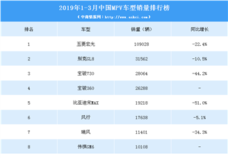 2019年一季度中国MPV车型销量排行榜
