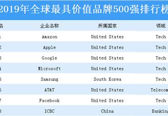 2019年全球最具价值品牌500强排行榜