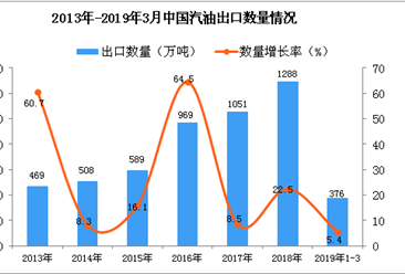 2019年1-3月中国汽油出口量为376万吨 同比增长5.4%