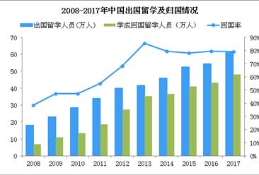 三成海归年薪不到10万 中国留学生回国数据分析(图)