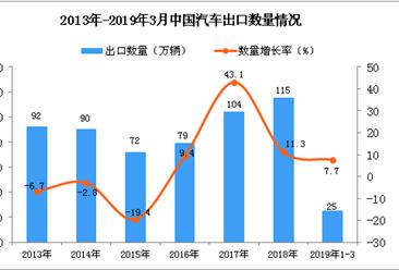 2019年1-3月中国汽车出口量为25万辆 同比增长7.7%