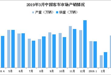 2019年1-3月中国客车市场分析:销量9.6万辆 同比下滑1.4%(附图表)