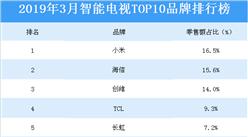 2019年3月智能电视网络零售TOP10品牌排行榜