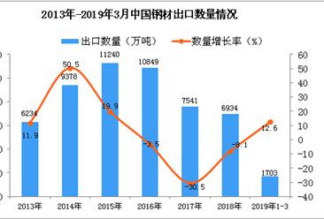2019年1-3月中國鋼材出口量為1703萬噸 同比增長12.6%