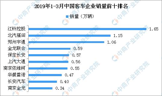 2019商用车销量排行_2019年3月汽车销量排行榜:3月份汽车销量排行榜10万