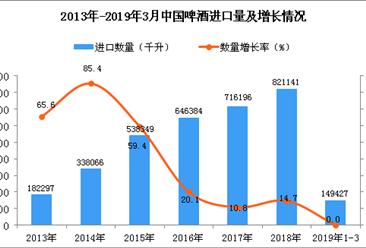 2019年3月中国啤酒进口量及金额增长情况分析
