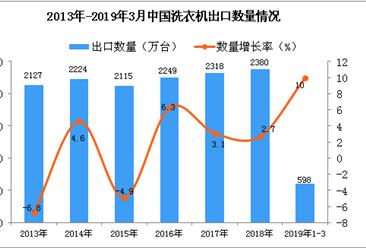 2019年1-3月中国洗衣机出口量为598万台 同比增长10%