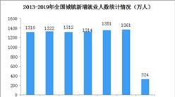 一季度末城镇登记失业率降至3.67%   全国劳动市场供求分析(图)