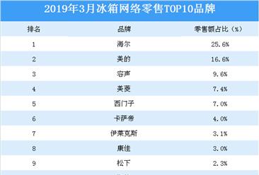 2019年3月冰箱网络零售top10品牌排行榜