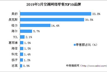 2019年3月空调行业网络零售市场份额分析:美的/奥克斯空调市场份额遥遥领先