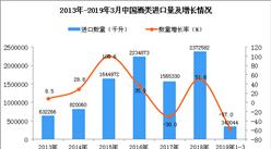 2019年1-3月中国酒类进口量为343044千升 同比下降57%