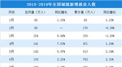 2019年1-3月全国就业情况分析: 全国城镇新增就业人数达324万人(附图表)