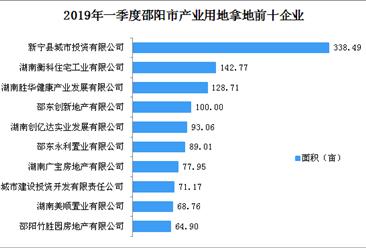 产业地产投资情报:2019年一季度湖南省邵阳市产业用地拿地企业20强排行榜