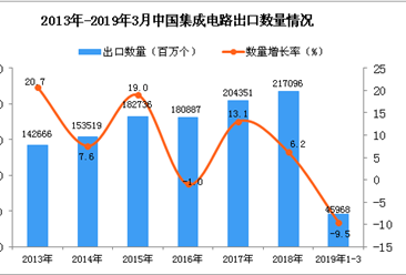 2019年1-3月中国集成电路出口量为45968百万个 同比下降9.5%