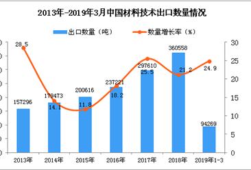 2019年1-3月中国材料技术出口量同比增长24.9%
