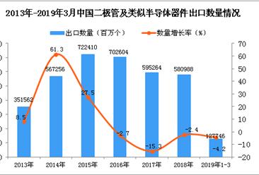 2019年1-3月中国二极管出口量同比下降4.2%