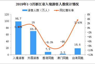 2019年1-3月浙江省出入境旅游数据分析:入境游客达98.7万人(图)
