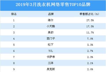 2019年3月洗衣机网络零售TOP10品牌排行榜